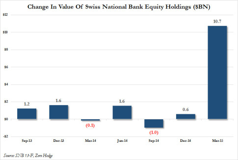 change in SNB holdings
