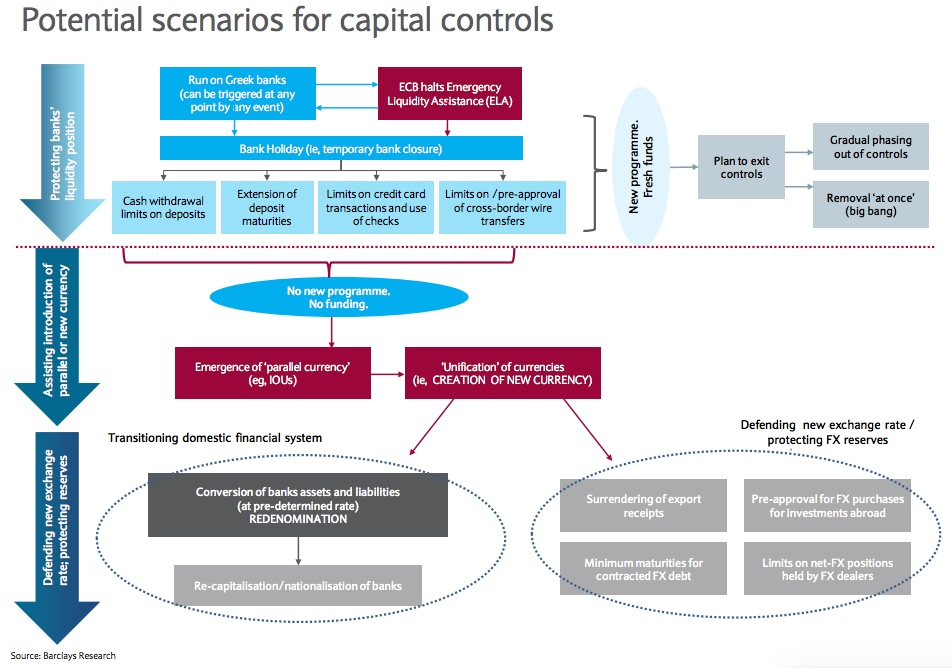 CapitalControlsGreece