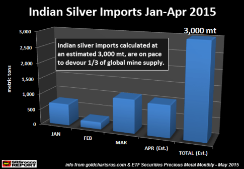 Indian-Silver-Imports