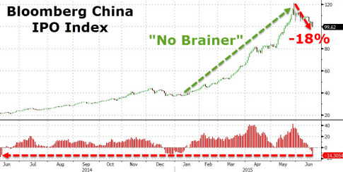 china-IPO-Index