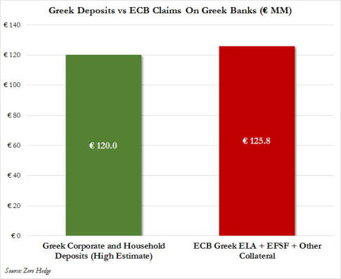 greek deposits vs ECB claims