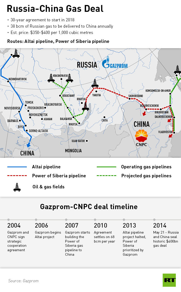 russia-china_gas_deal_final
