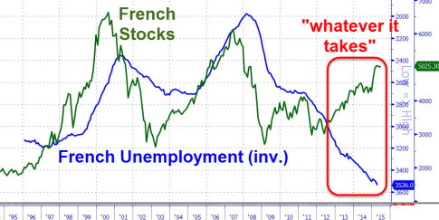 unemployment-france-stocks