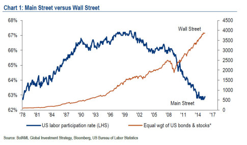 wall vs main street