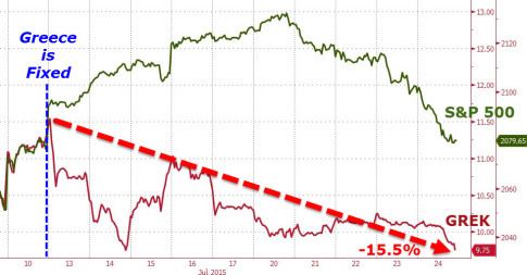 ECB Rejects Greek Request To Reopen Stock Market