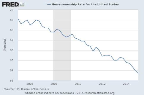 Homeownership-Rate-2015