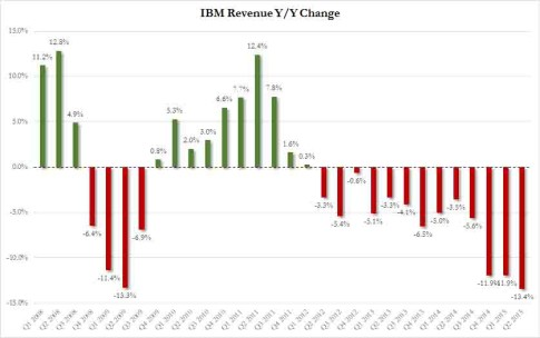 IBM revenue growth