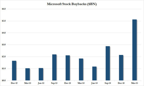 MSFT buybacks