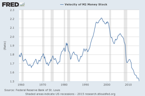Velocity-Of-Money-M2