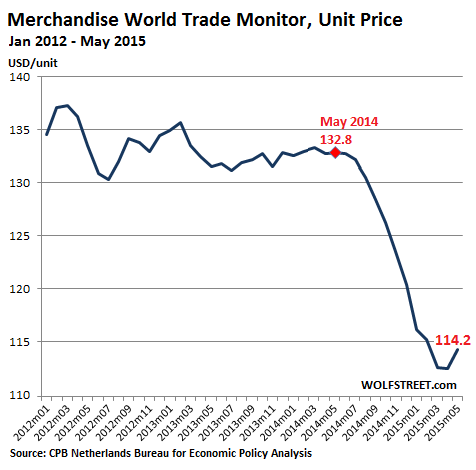 World-Trade-Monitor-Unit-Price