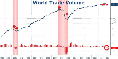 World Trade Volume
