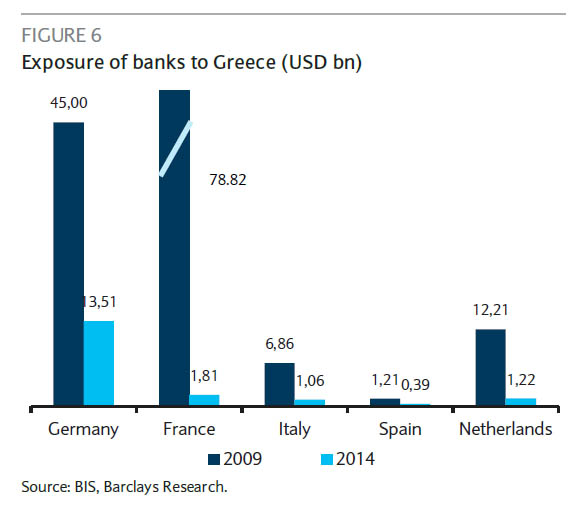 exposure to greek banks