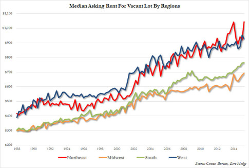 median asking rent by region q2 2015