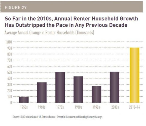 renter household growth_0