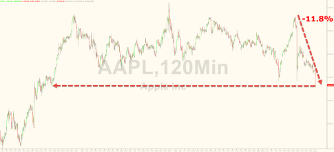 Apple-AAPL-correction