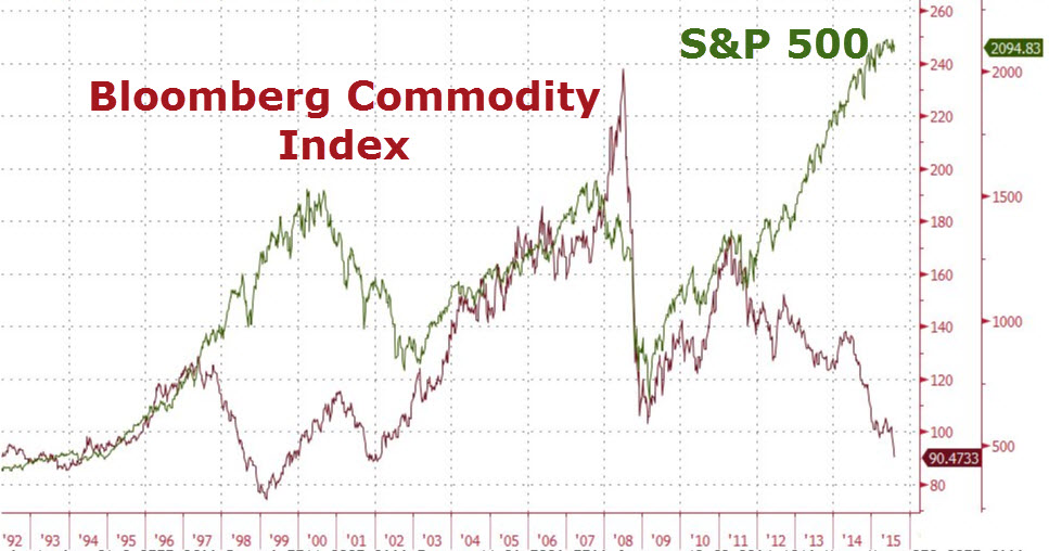 Commodity index trading strategy