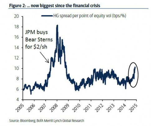 BofA on Bear 2