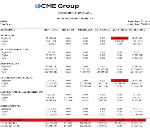 COMEX July 31