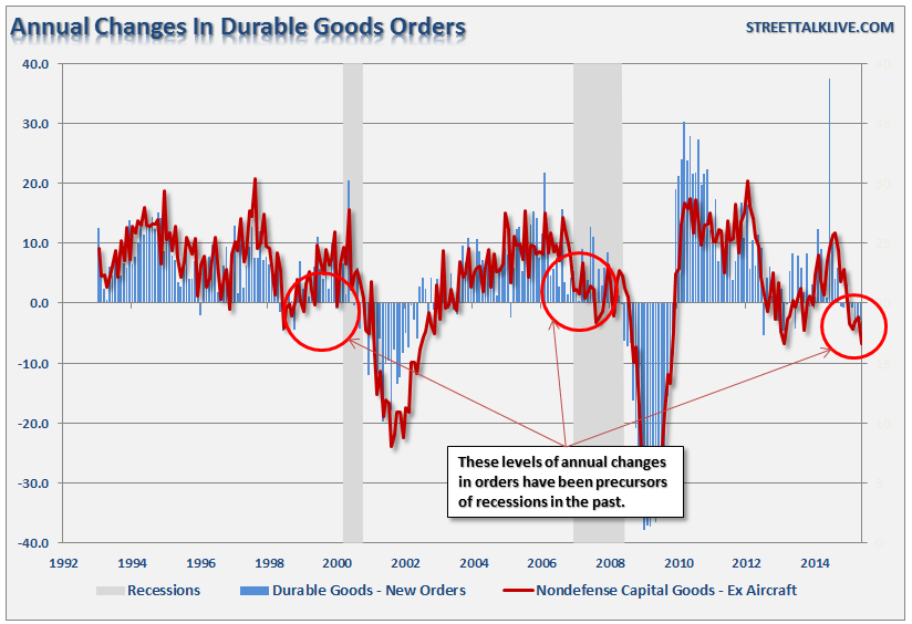 Durable-Goods-080515