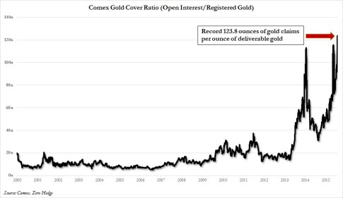 Gold coverage ratio