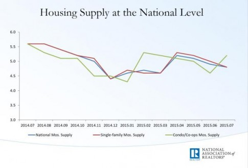 existing home months of supply_0