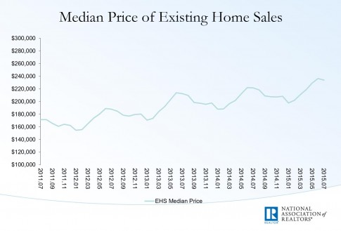 existing home sales median price