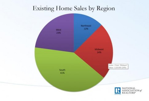 existing home sales sales by region_0