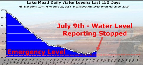 lake-mead-water-levels