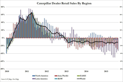 CAT retail sales 1