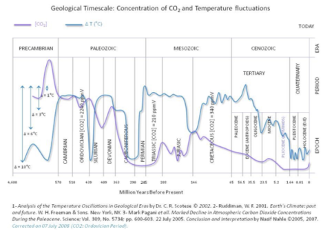 Comparing-CO2-and-Temperature