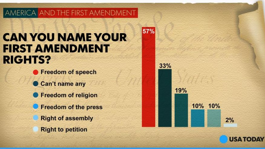 1st amendment Our most cherished and fundamental freedoms are under assault by the very people we rely upon to protect them.