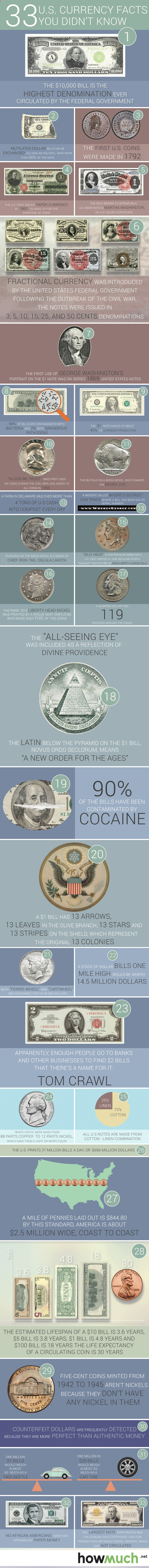us-currency-full-infographic