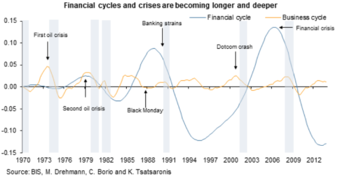 FinancialCycles