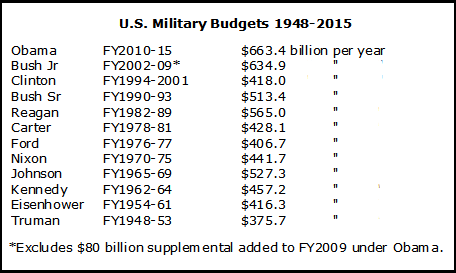 Military-Budget-Chart