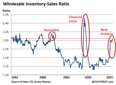 US-Wholesale-inventories-sales-ratio-1992_2015-08