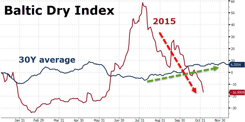 Baltic dry index infinite unknown