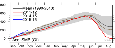 Greenland-ice-mass-climbing-rapidly-3Nov15
