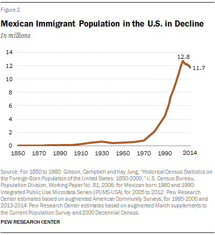 Pew2015_mexican-immigration-02