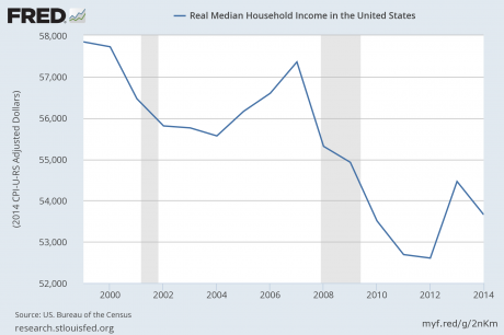 Real-Median-Household-Income-Federal-Reserve-460x306