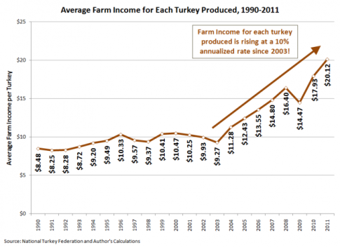average-turkey-farm-income-for-each-turkey-produced-1990-2011-652x473