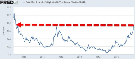 High-Yield-Debt-from-Zero-Hedge-460x202