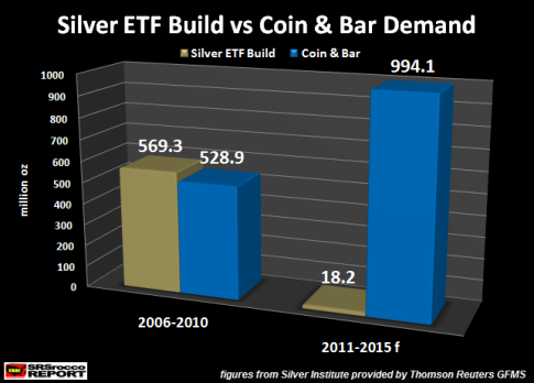 Silver-ETF-Build-vs-Coin-Bar-Demand