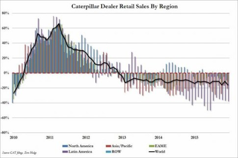 CAT Retail Sales_0