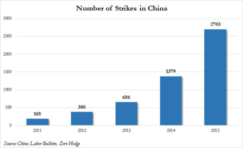 China-strikes