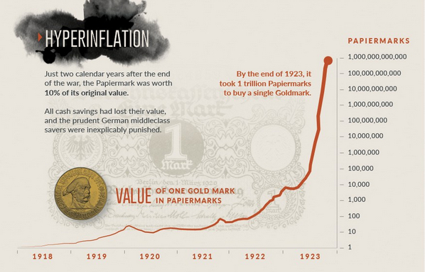 Hyperinflation & Gold – World's Most Famous Case Of ...