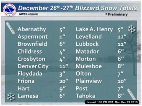 Texas-snowfall-totals-28Dec15