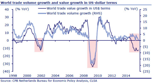 World Trade Volume Collapse
