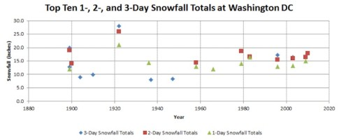 dc-1-2-3-day-snow-records
