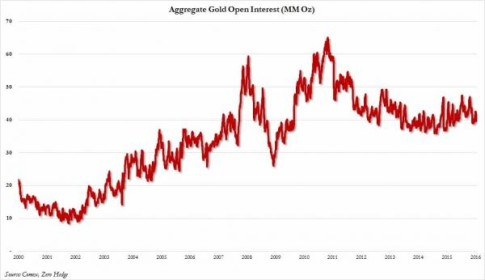 open interest gold