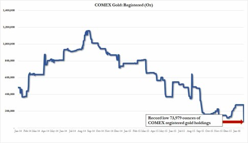 registered gold comex
